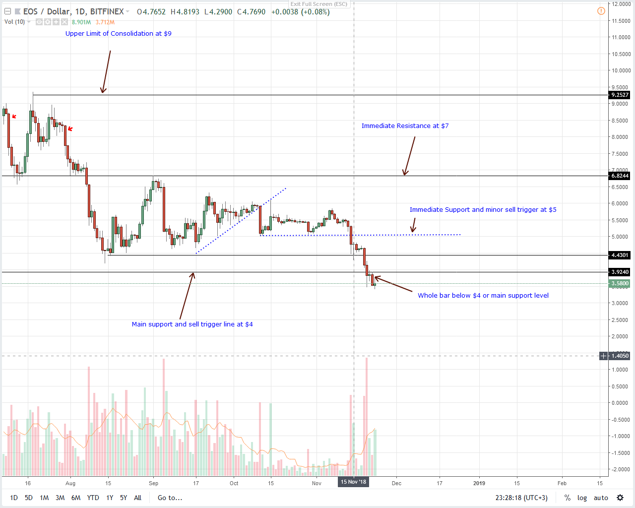Altcoins Price Analysis: LTC/USD Set for $20 after Dropping to 8th