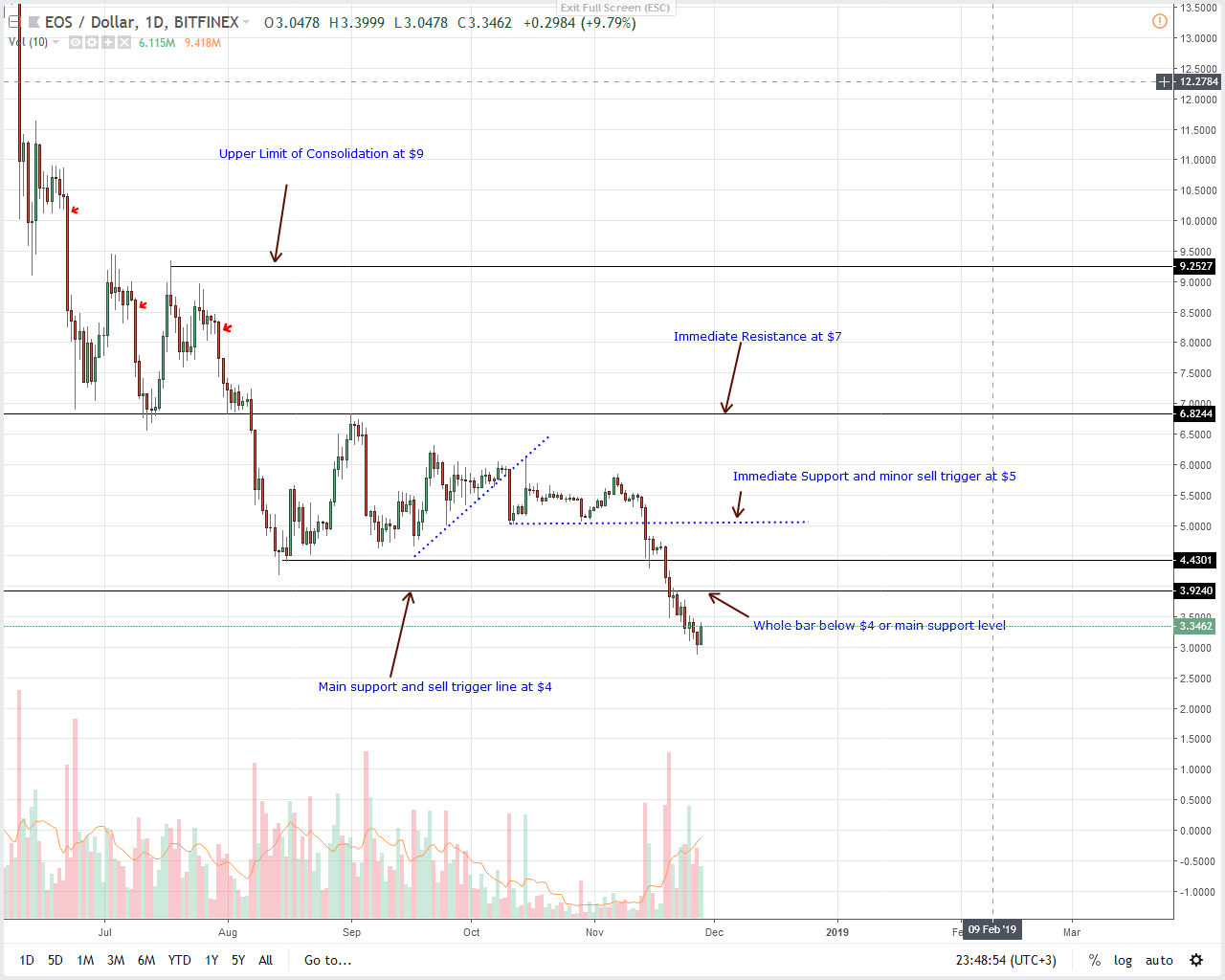 EOS/USD Price Analysis