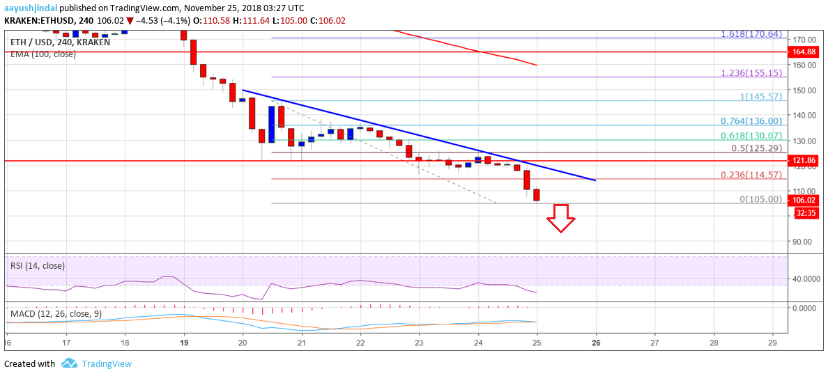 ETH chart of weekly analysis of the price of Ethereum