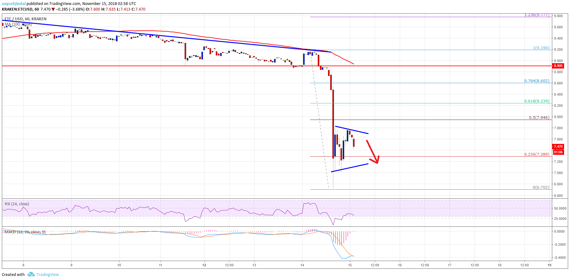 Ethereum Classic Price Analysis ETC Chart