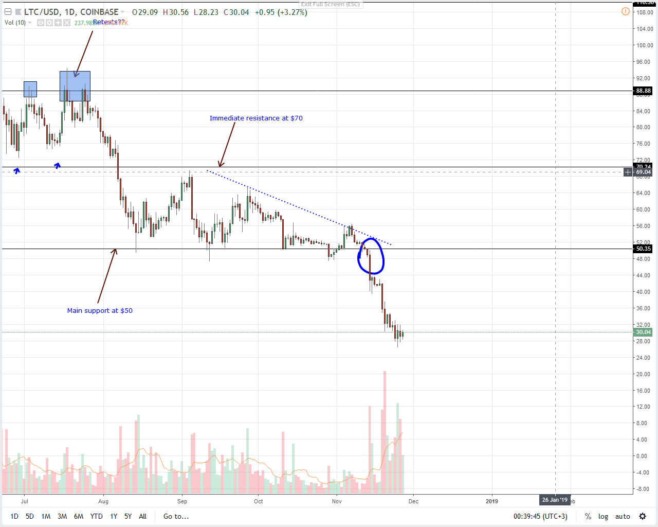 Analysis of LTC / USD prices