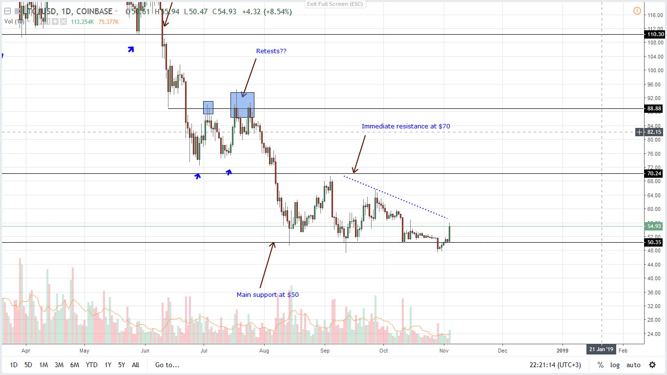 LTC/USD Price Analysis