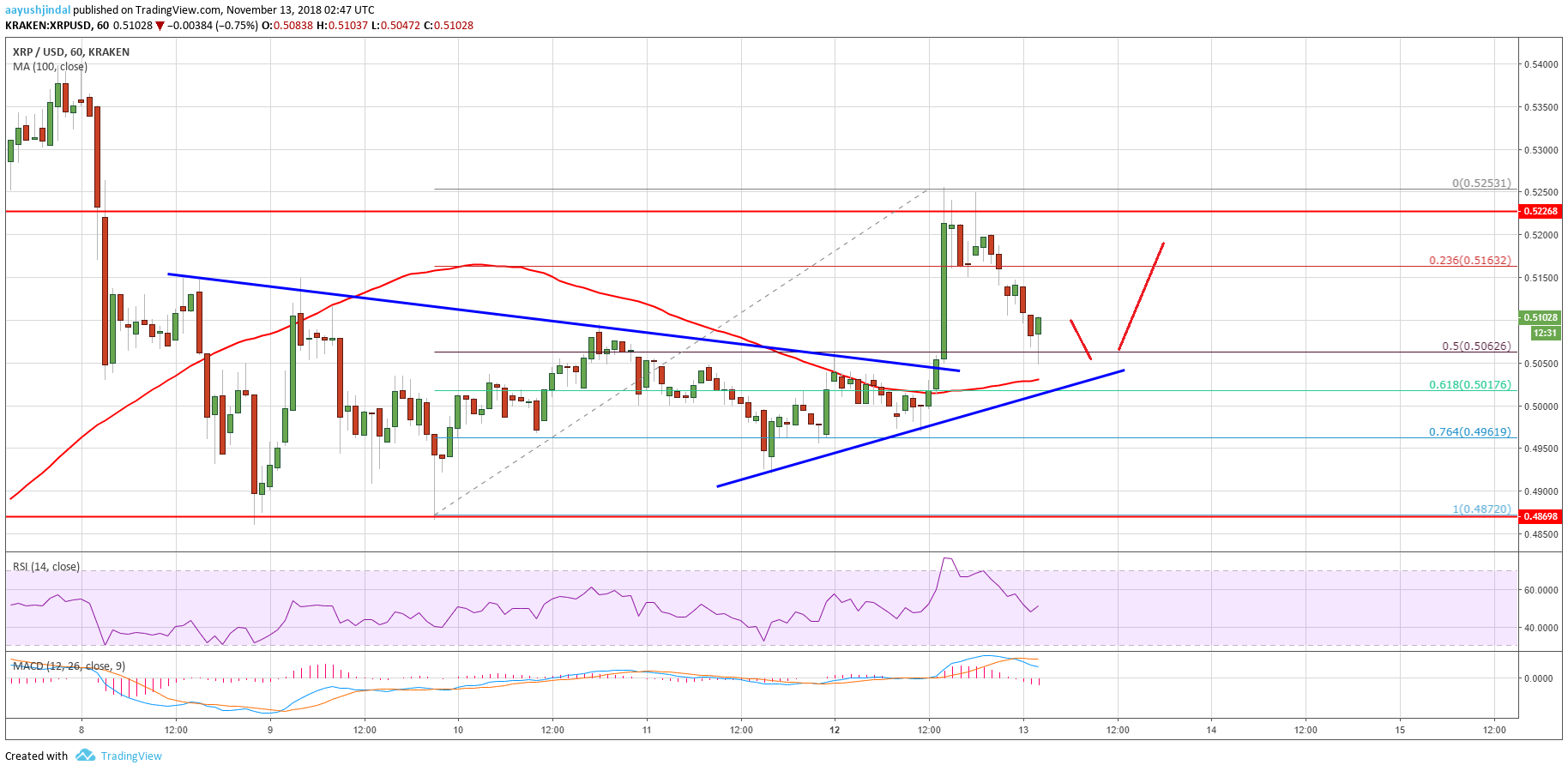 Ripple Price Analysis: XRP/USD Consolidating Above $0.5000