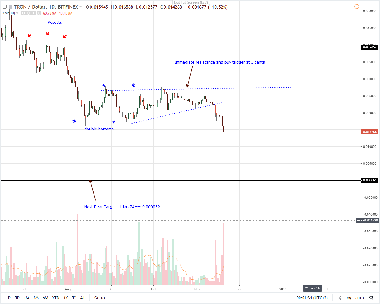 TRX/USD Price Analysis