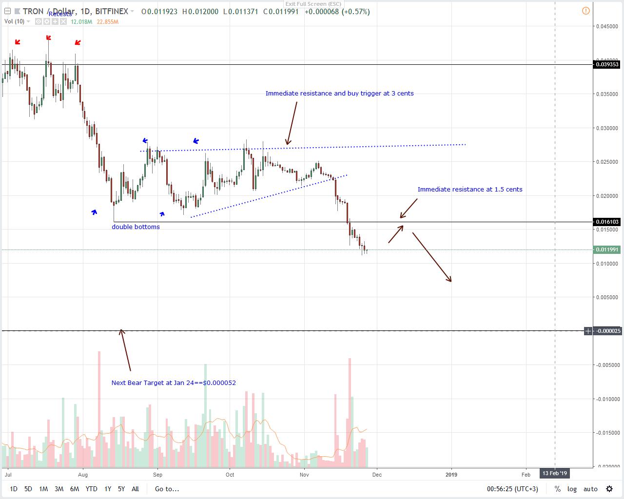 TRX / USD price analysis
