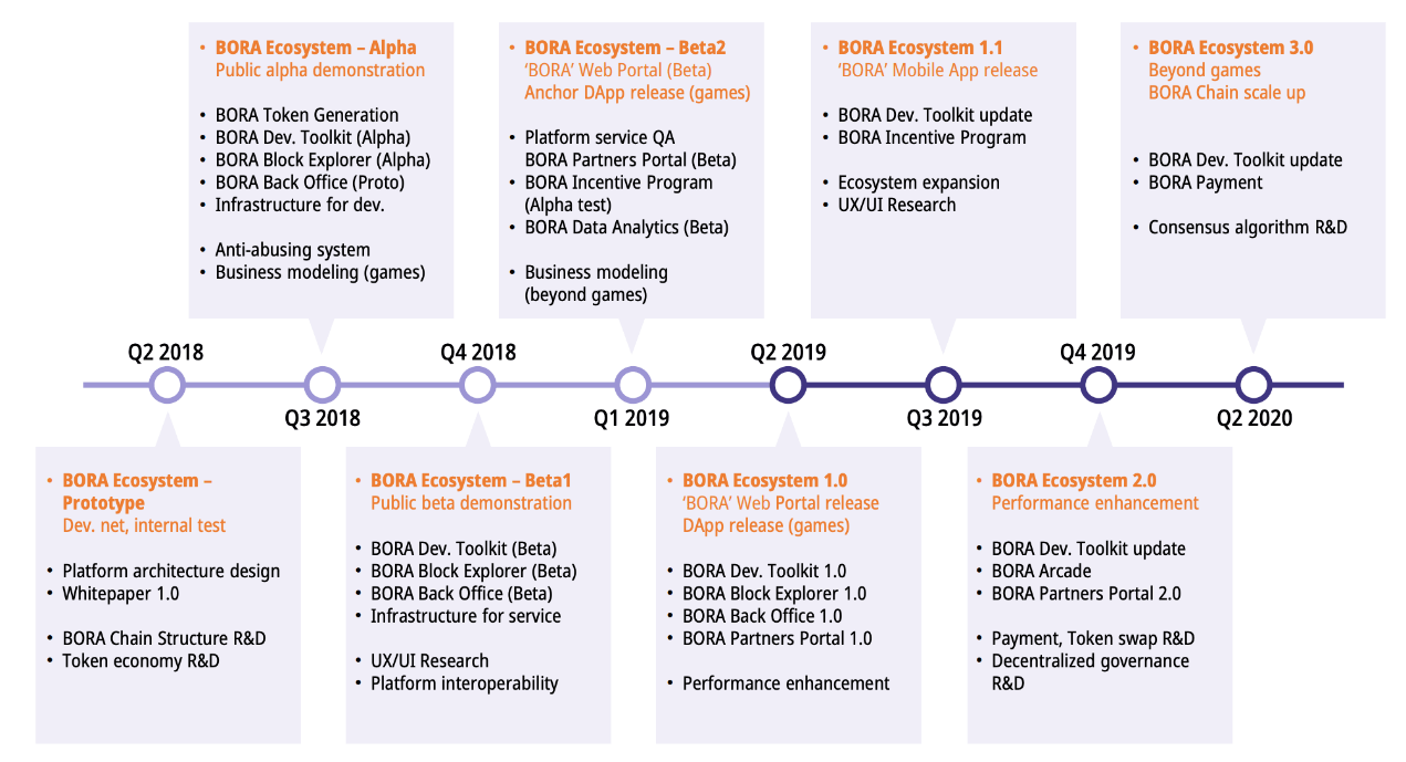bora, roadmap