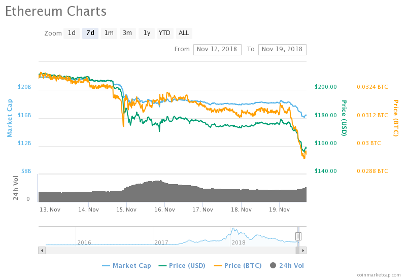 Ethereum Plunges 12%: Will ICOs Continue to Drag ETH Down?
