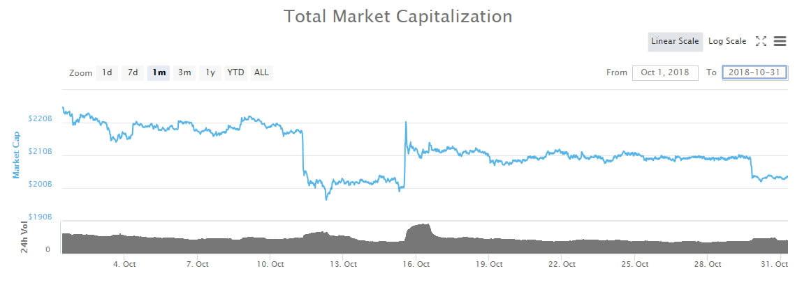october market cap