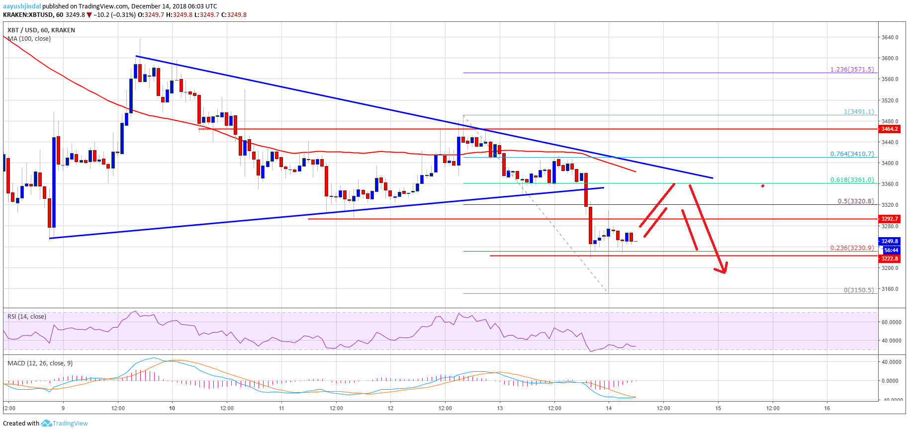 Bitcoin Price Analysis BTC Chart  - Bitcoin 11 - Bitcoin Price Watch: BTC Sellers Target Breakdown Below $3,000