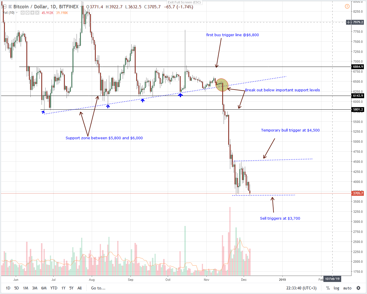 [Image: Bitcoin-Daily-Chart-Dec-7.png]