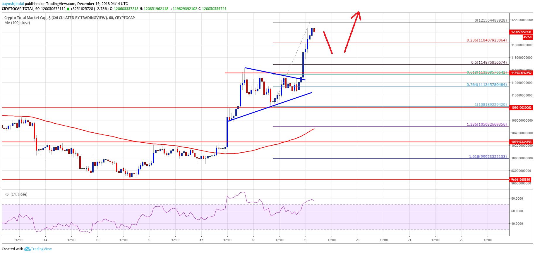 Crypto Market Cap Total LTC EOS BCH