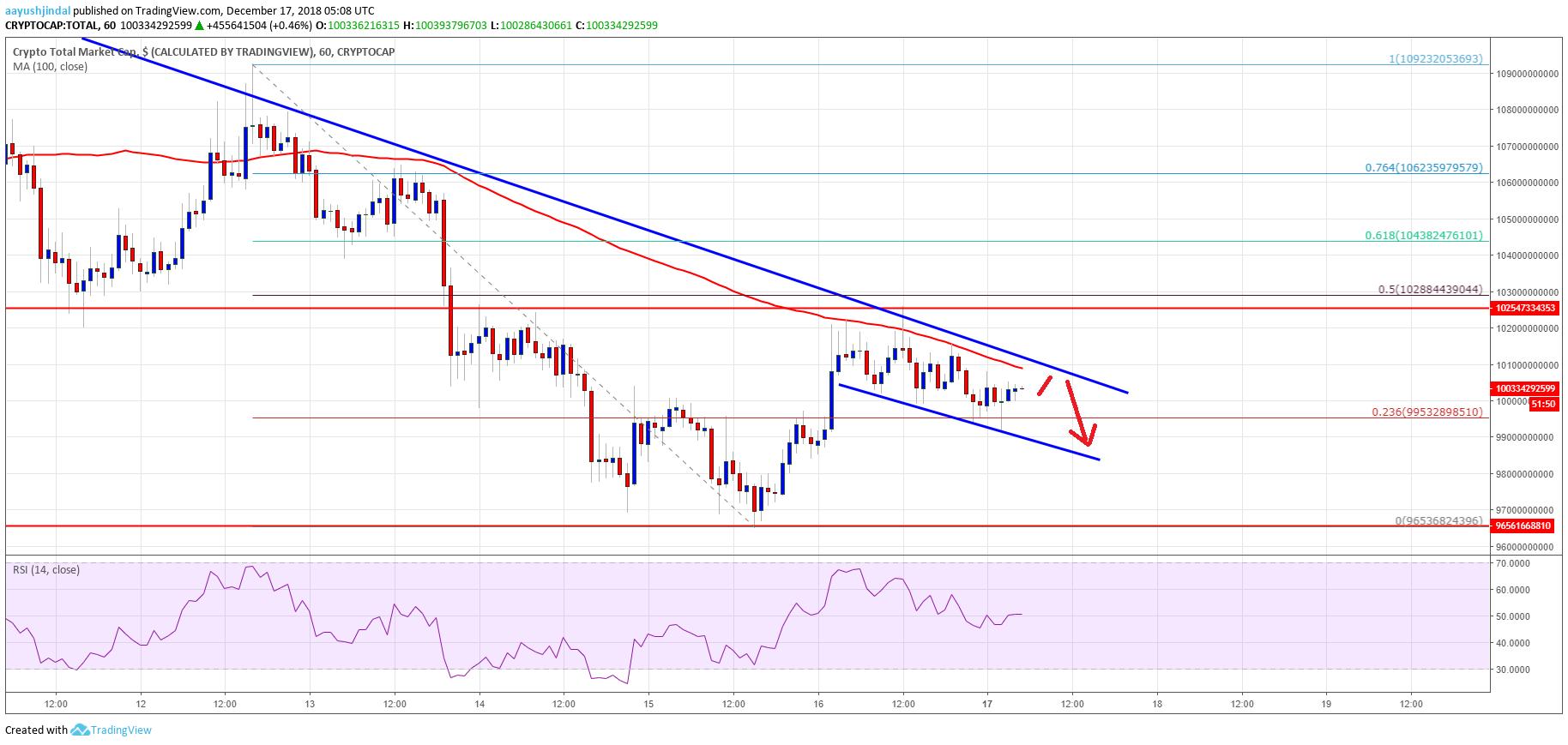 Crypto Market Cap Total Bitcoin ETH XRP EOS