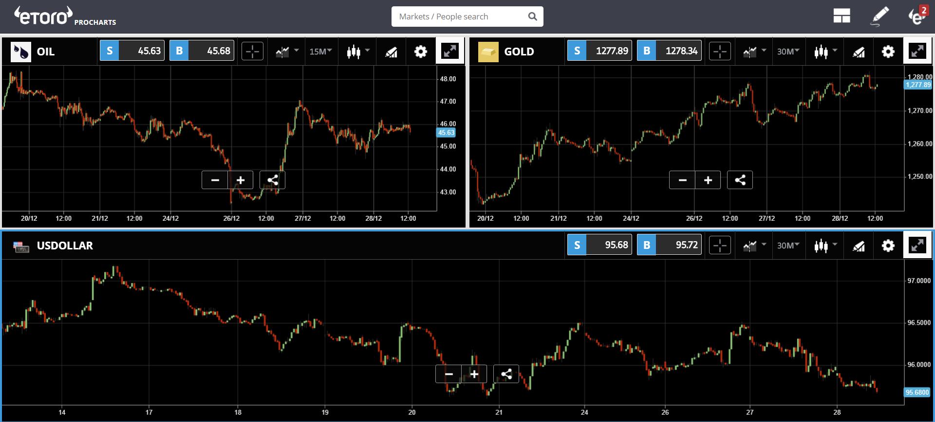 bitcoin, cryptocurrency, trading, markets, market, crypto