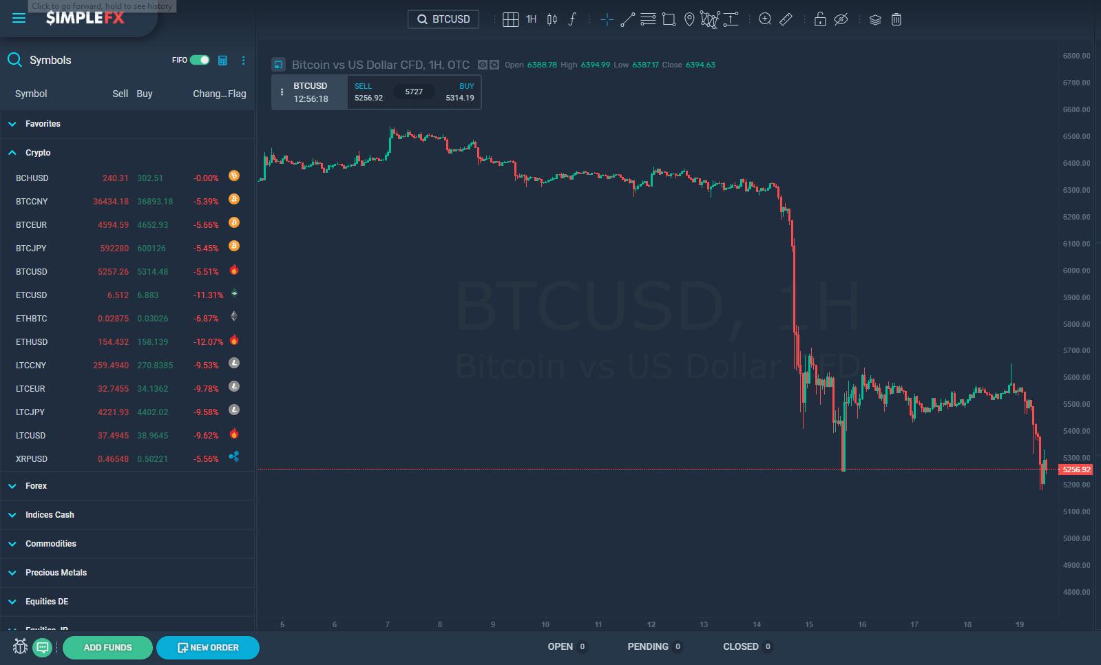 SimpleFX, Bitcoin, Blockchain, Market, Cryptocurrency