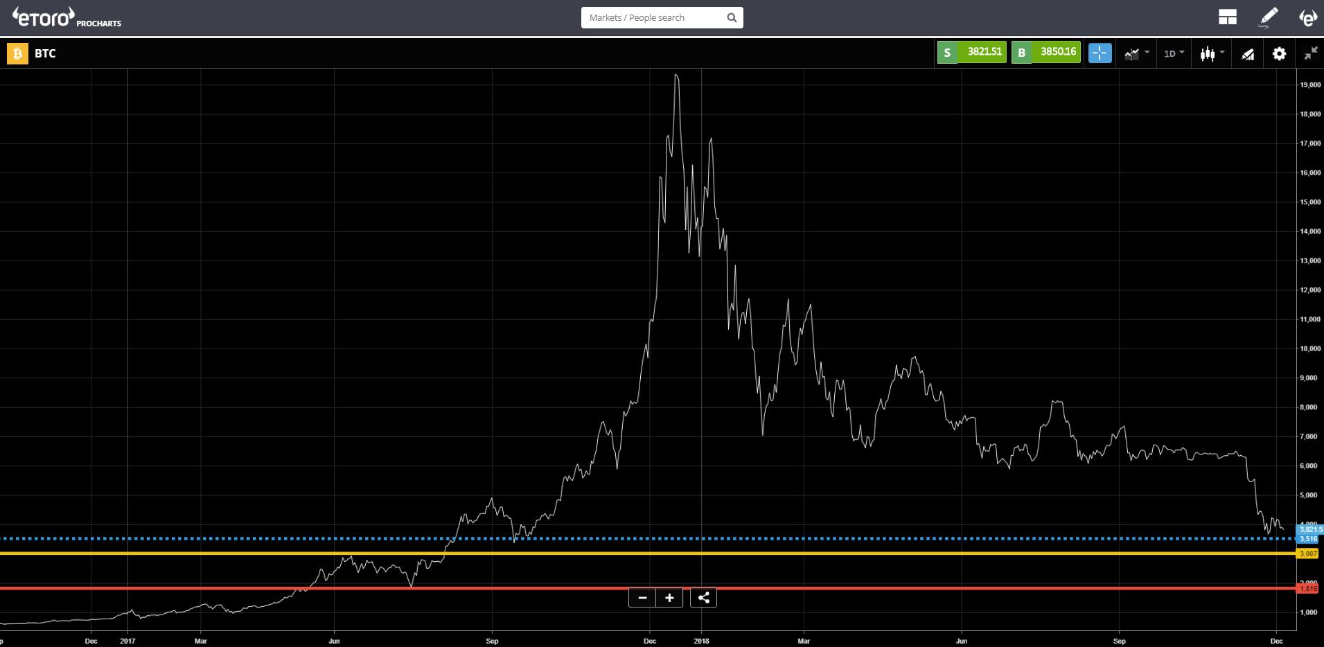 markets, crypto, trading, FOMO