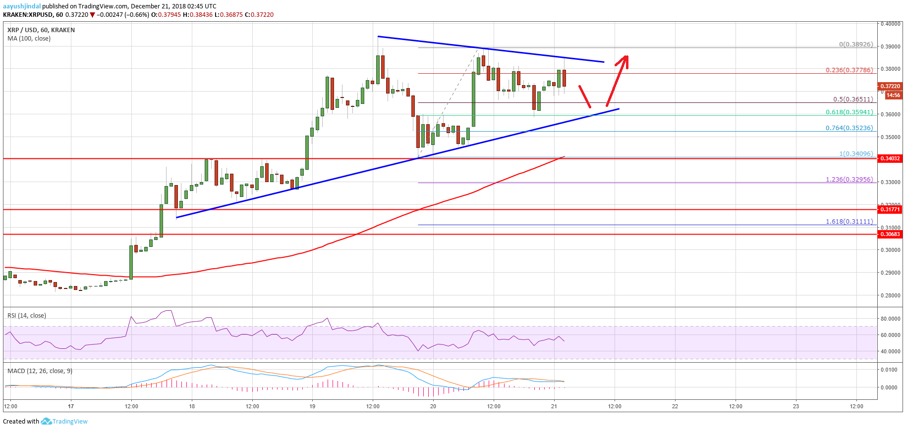 Ripple Price Analysis: XRP Poised For Next Bullish Break Above $0.40