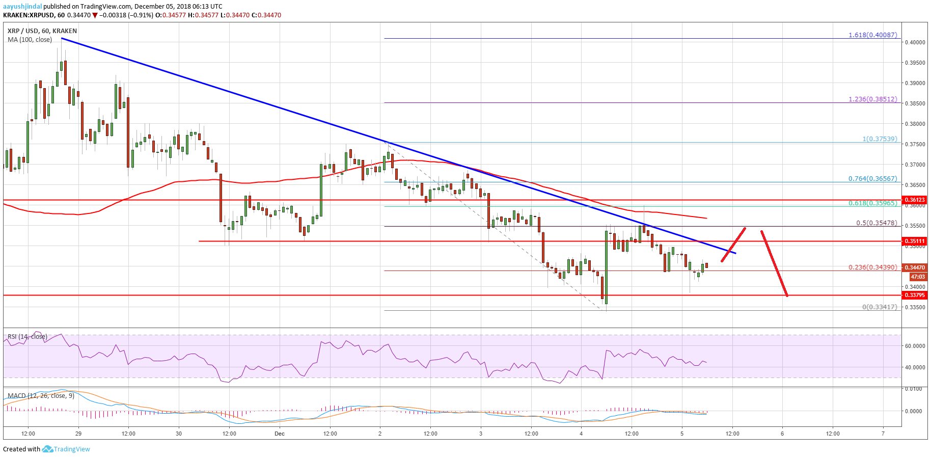 Ripple Price Analysis: XRP/USD Buyers Facing Crucial Resistance