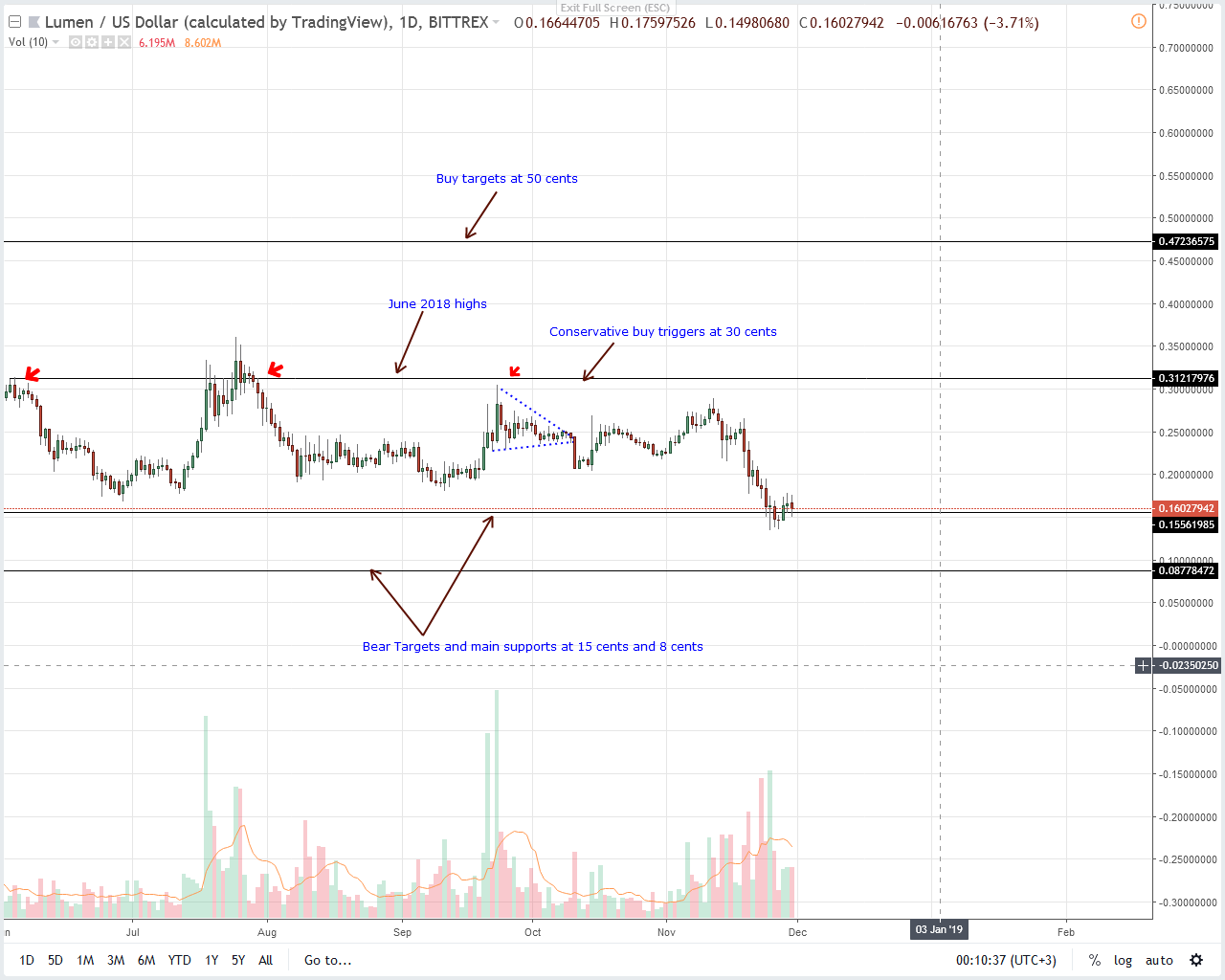 Altcoins Price Analysis: Dan Larimer Project Hopping Ruffling for EOS Investors