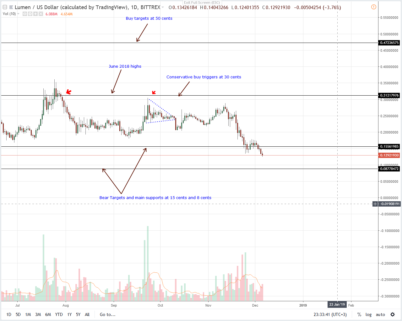 XLM/USD Price Analysis