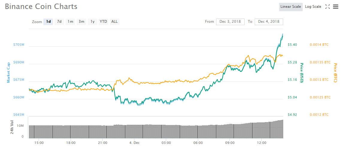 Cryptocurrency Market Update: Binance Coin (BNB) Surging - newsBTC