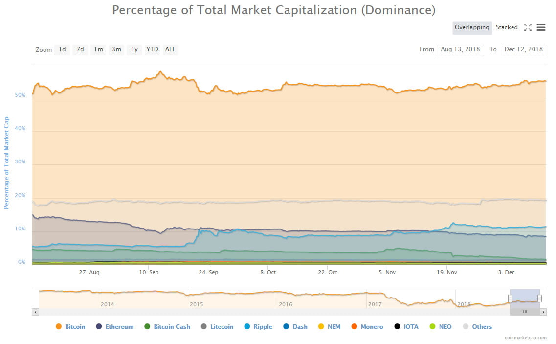 btc dominance