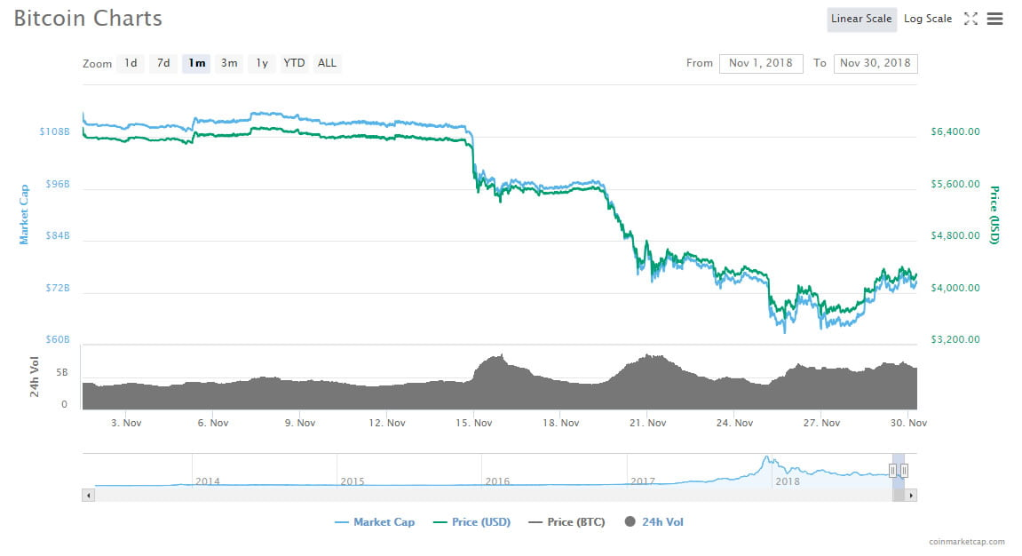 November Has Been Bitcoin's Worst Month for Seven Years