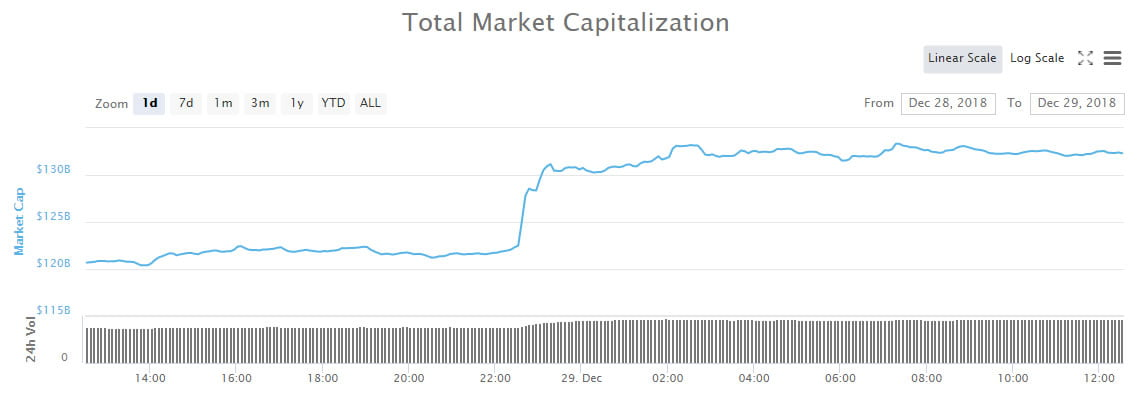 Crypto Market Update: $10 Billion Pump Follows Four Day Dump