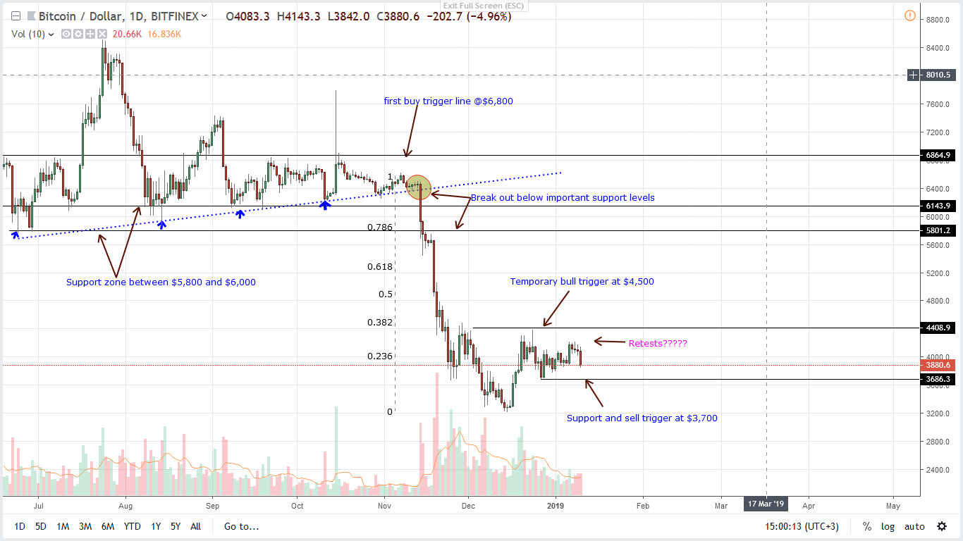 Bitcoin Price Analysis: BTC Slide 6.1%, Bull Party Over?