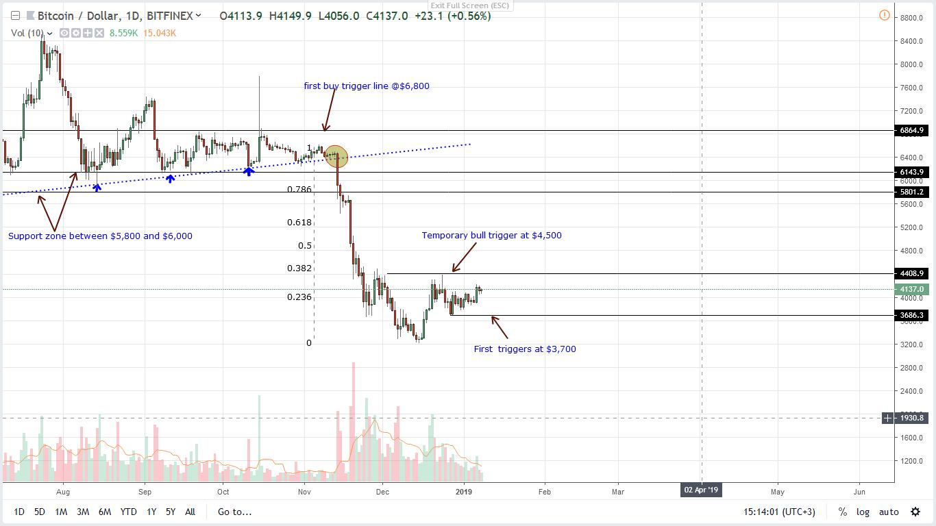 Bitcoin Price Analysis: BTC at $6,000 Ideal, Bulls Vibrant