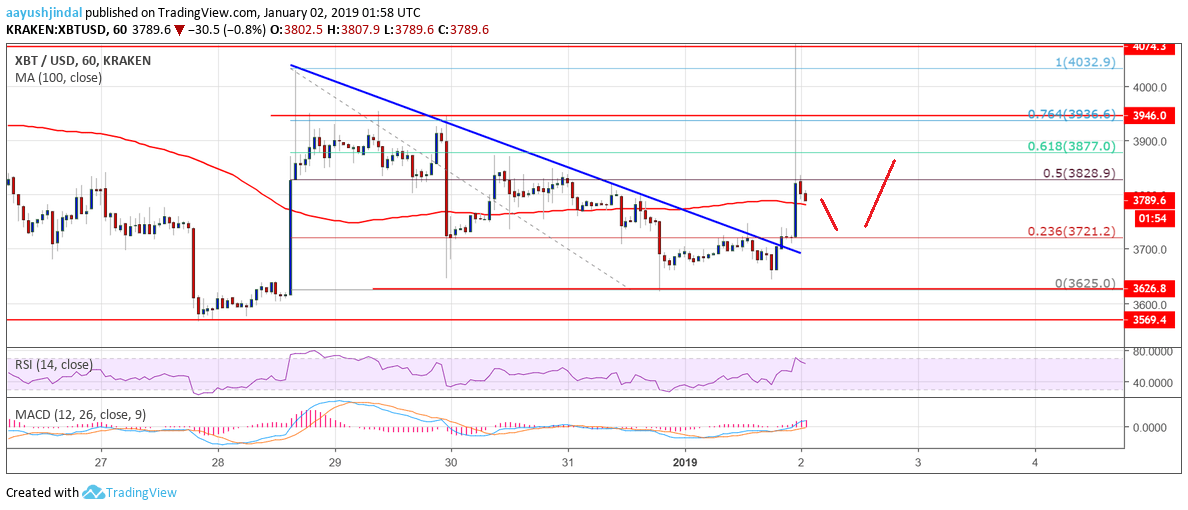 Bitcoin Price Watch: BTC Remains Buy On Dips Near $3,700