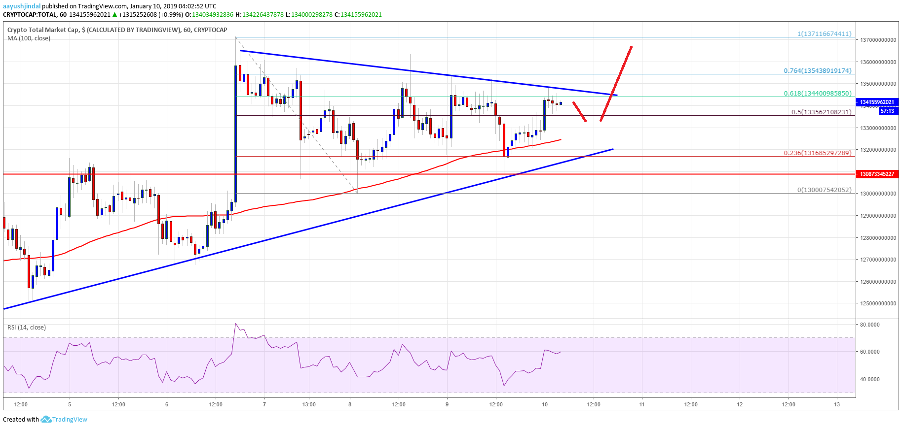Crypto Market Cap Total EOS, Bitcoin Cash, Tron (TRX), ADA Price Analysis