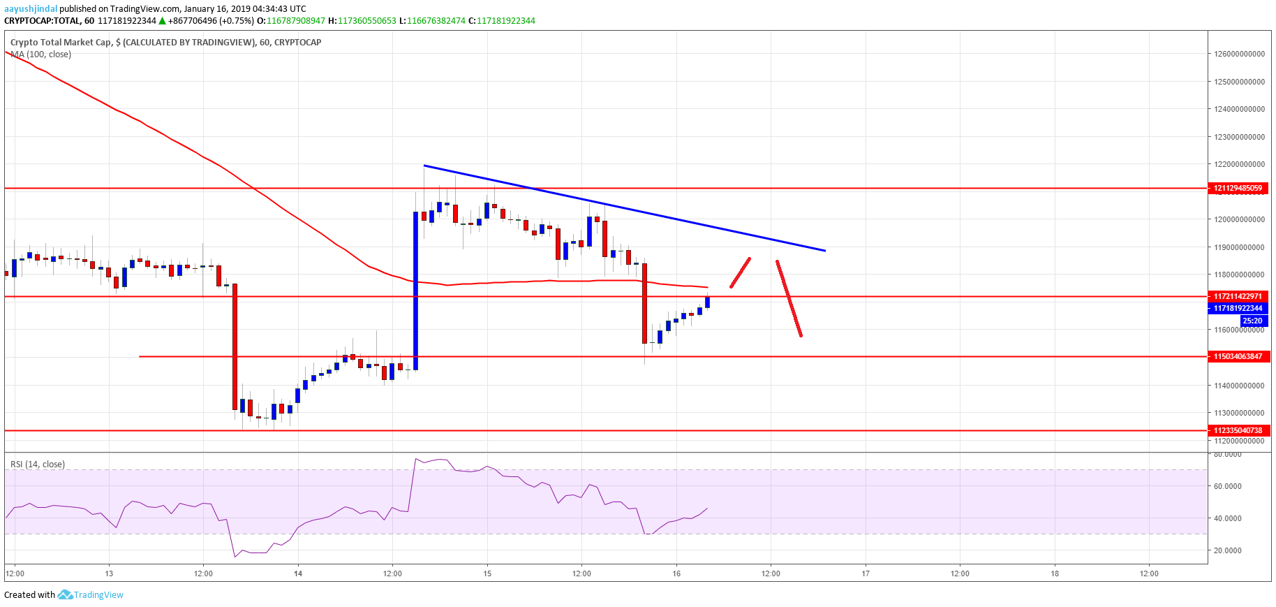 Crypto Market Update: Stellar (XLM), Bitcoin Cash, Tron (TRX), ADA Price Analysis