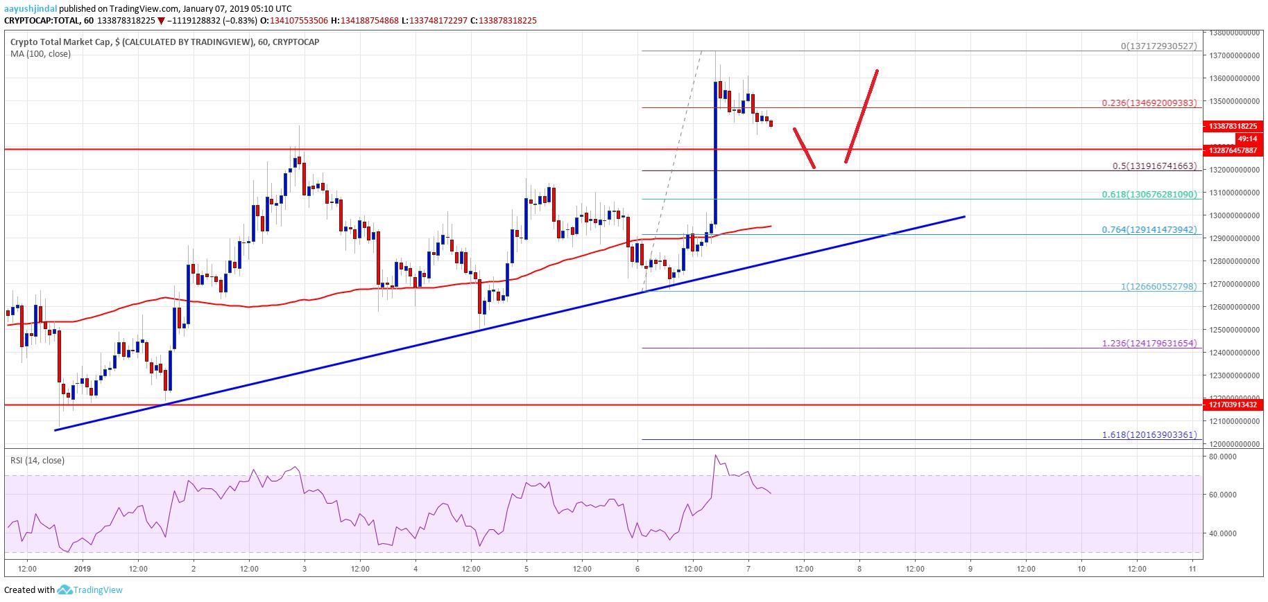 Crypto Market Cap Total EOS BCH BTC ADA TRX