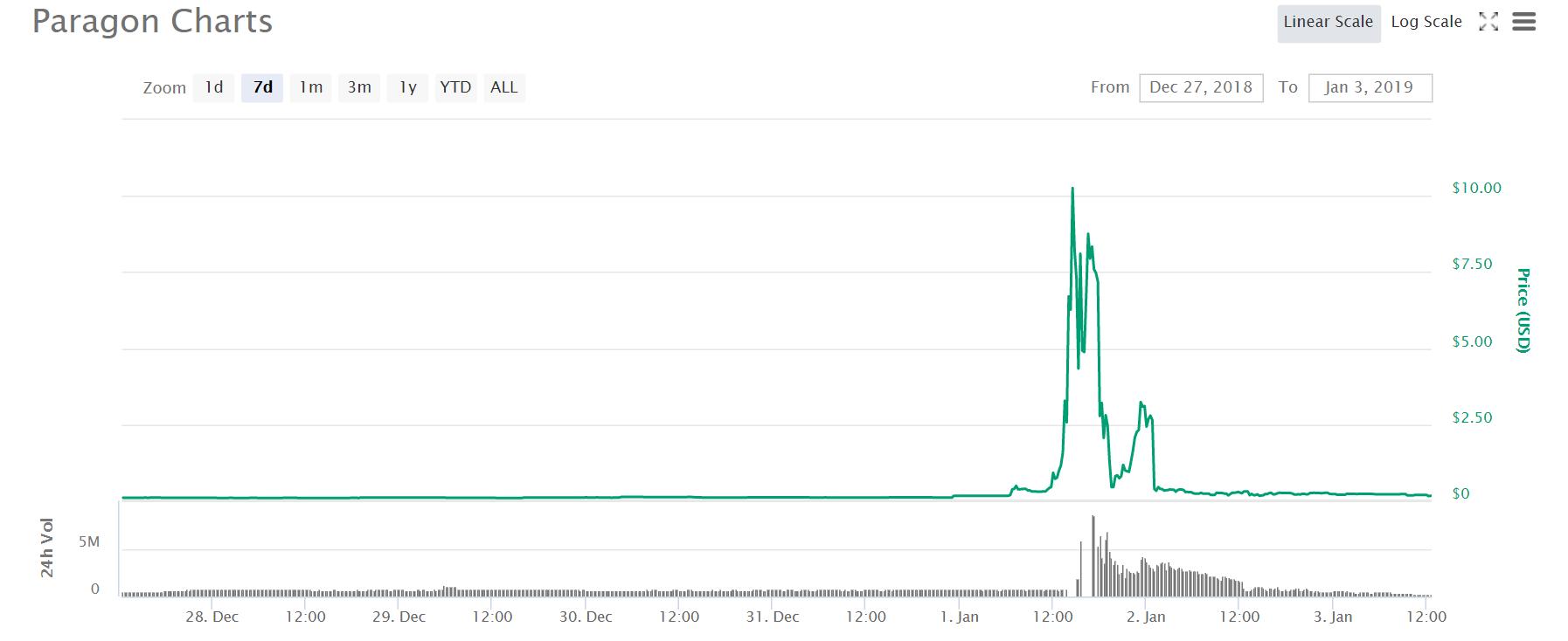 cryptocurrency, markets, trading, bitcoin, blockchain, ethereum, crypto, dollar