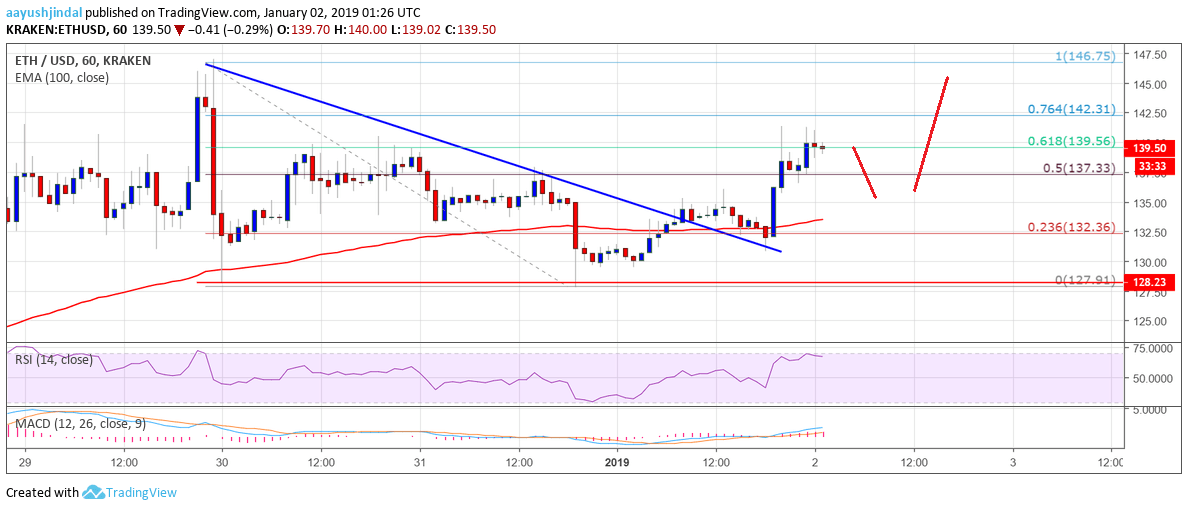 Ethereum Price Analysis: ETH Could Revisit $150-155