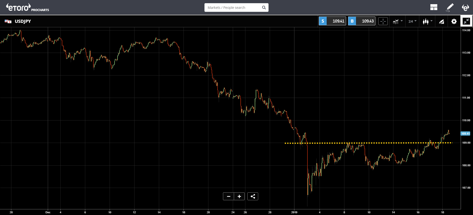 crypto, blockchain, bitcoin, ethereum, market, trading, dollar