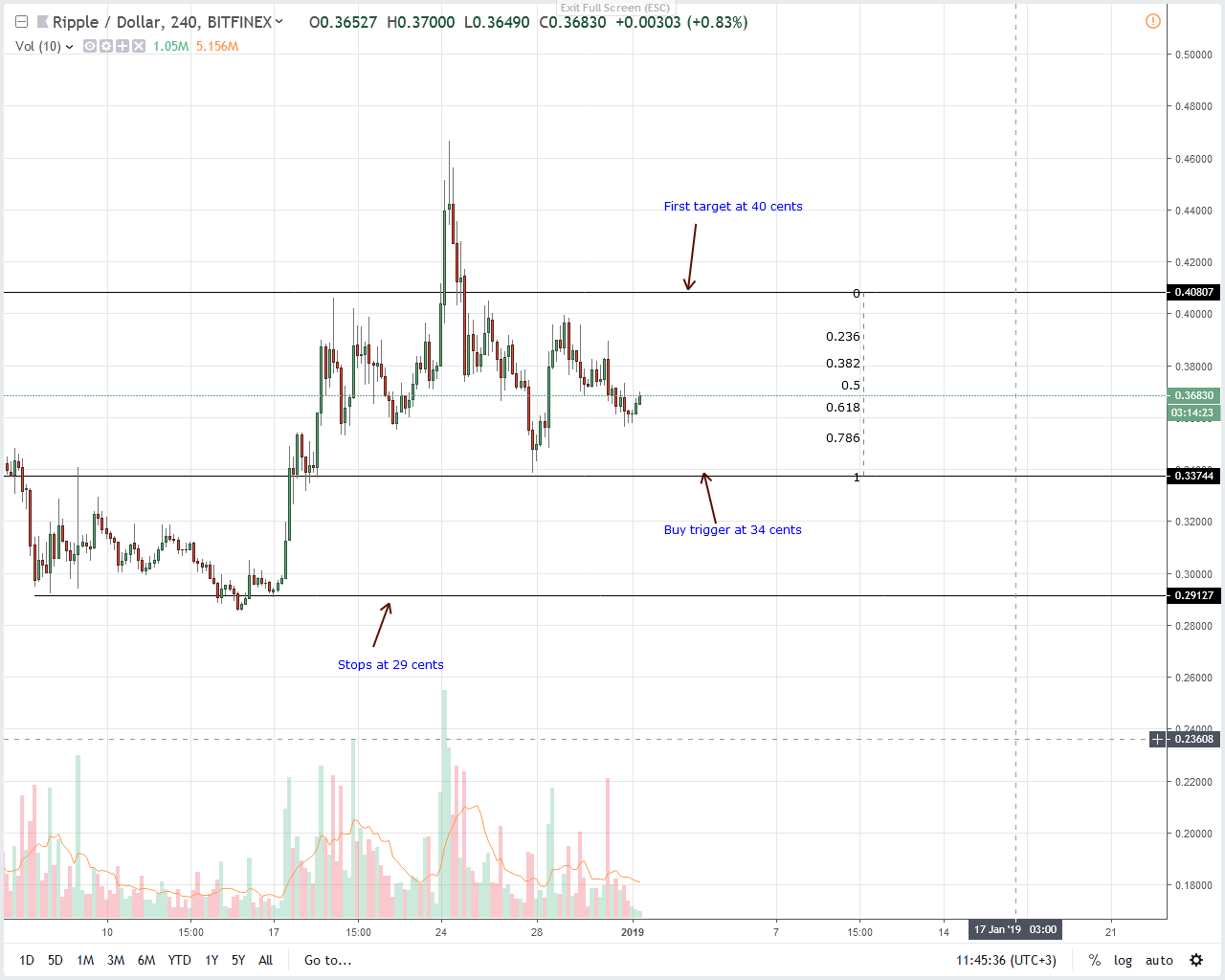 Ripple Price Analysis: XRP Set For 40 Cents, Ripple Founder Bullish