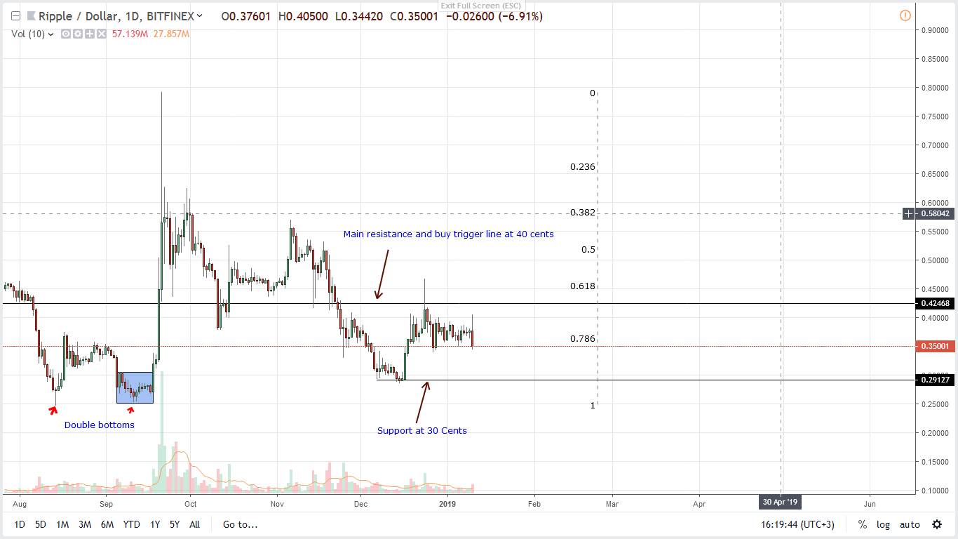 Ripple Price Analysis: XRP Flash Crash, Flips Ethereum–Again