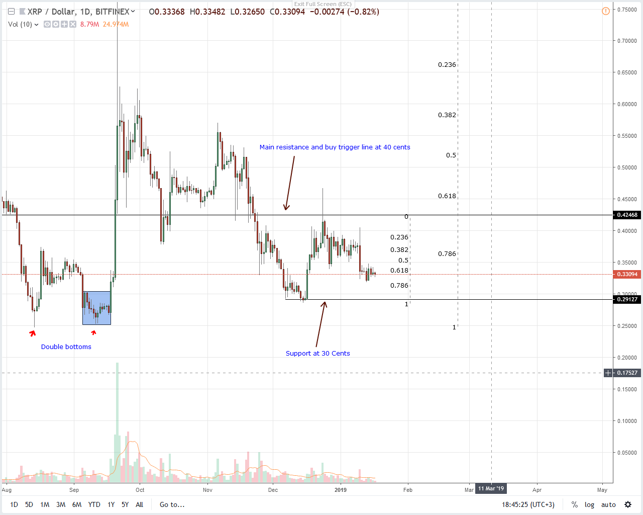 Ripple Price Analysis: XRP Demand Builds Up in Lower Time Frames