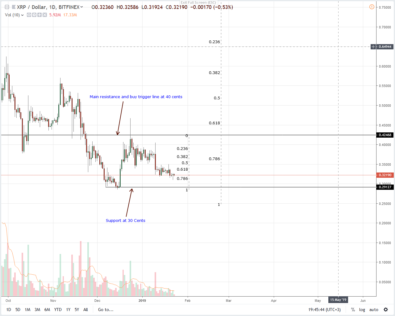 Ripple Price Analysis: XRP Steady, Inroads to Mainland China