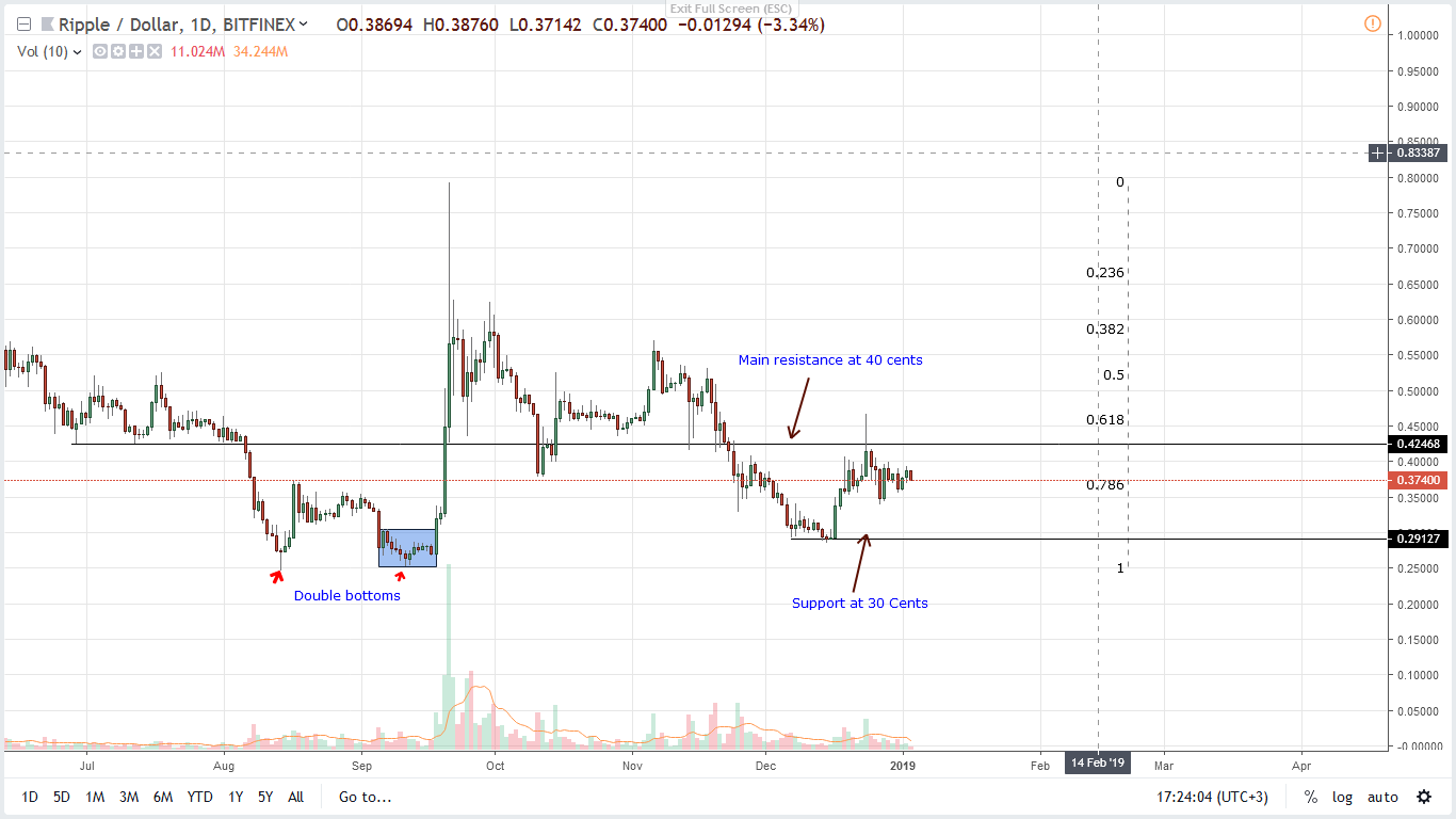 Ripple Price Analysis: XRP Bearish Below 40 Cents, NY Ready to Explore