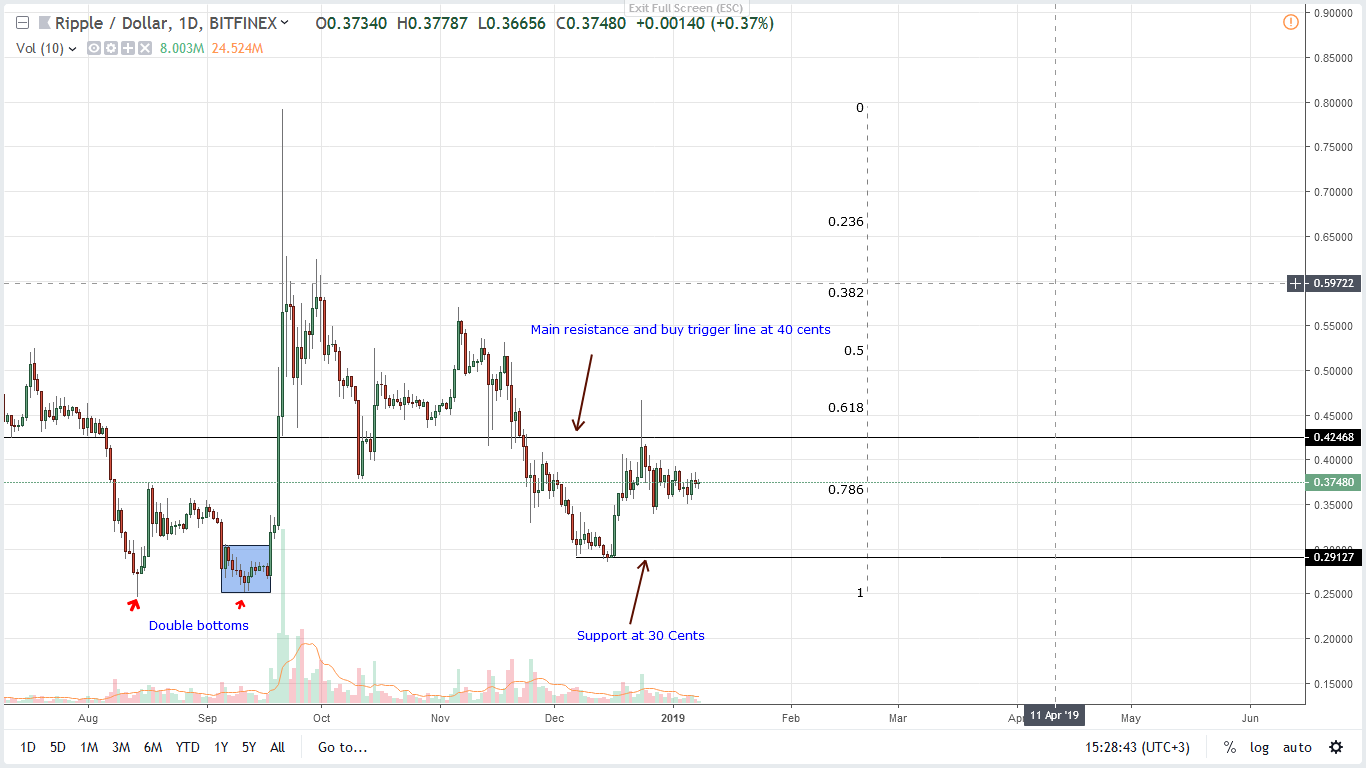 Ripple Price Analysis: XRP at 40 Cents an Illusion?