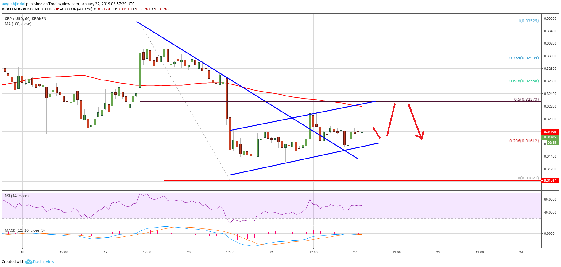 Ripple Price Analysis: XRP's Recovery Could Face Major Hurdles