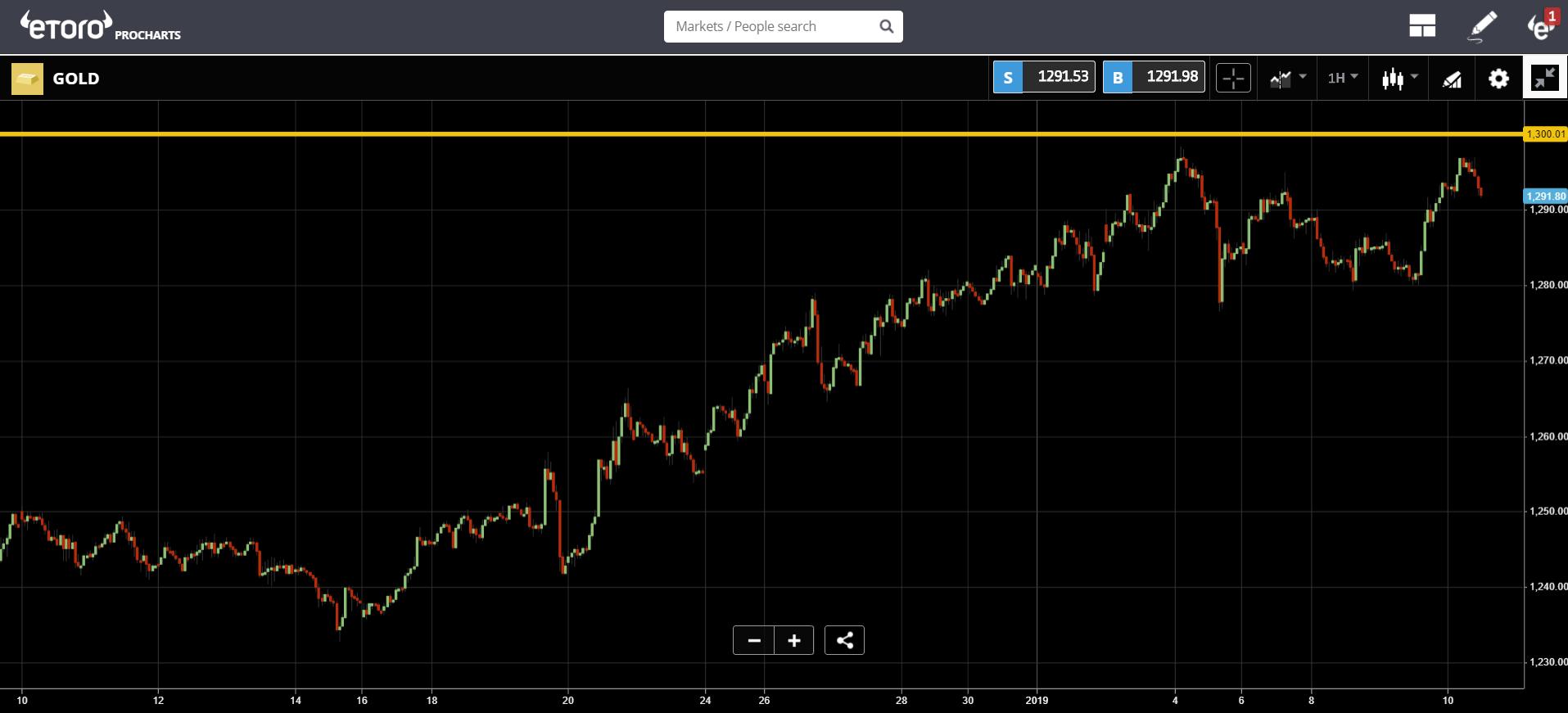 crypto, bitcoin, bank, stocks, trading, markets, dollar
