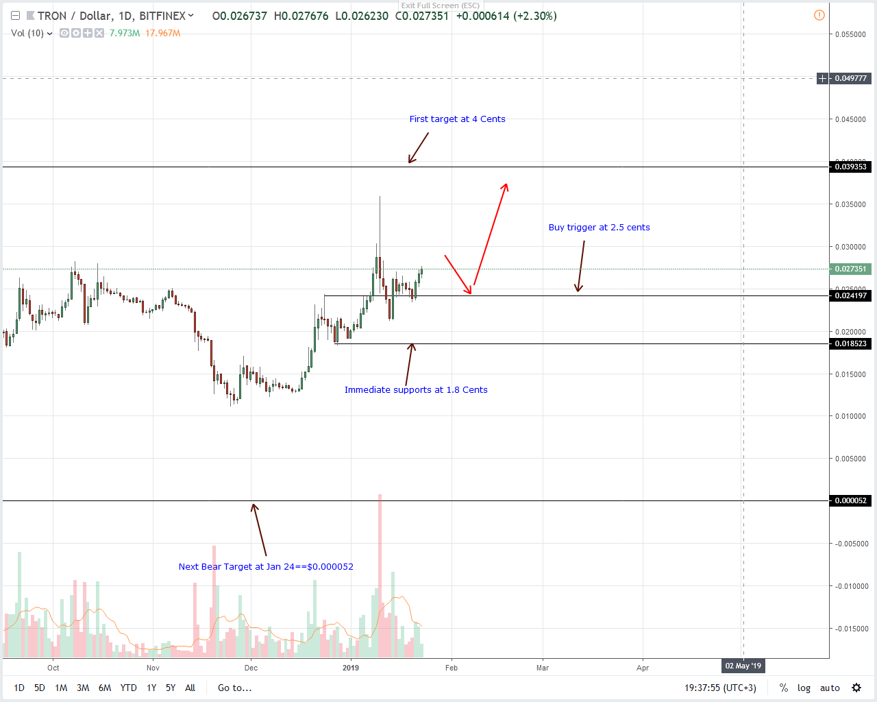 Tron Price Analysis: TRX Demand Increasing, BTT Effect?