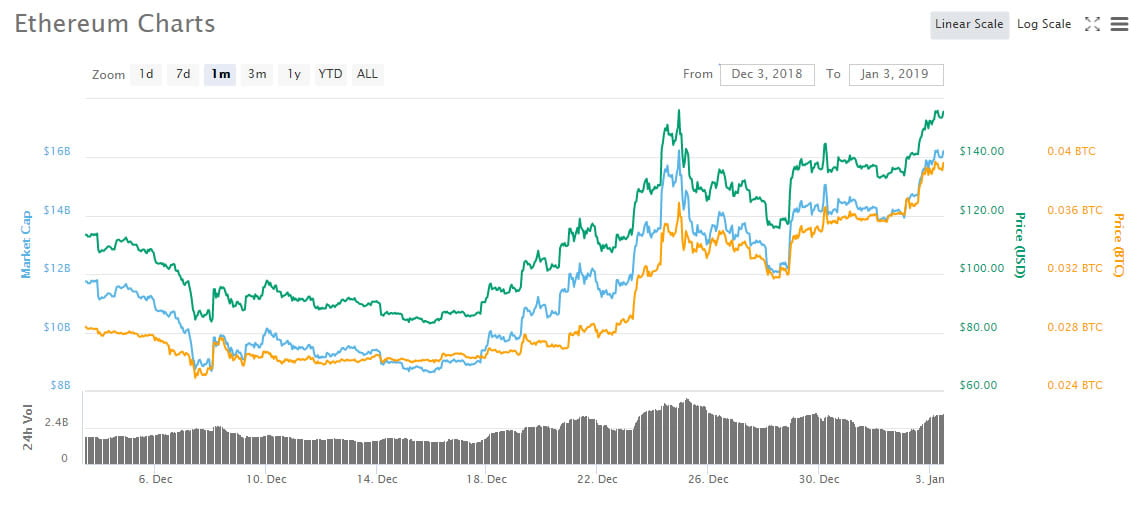 Ethereum Surges 85% in 18 Days as Constantinople Hard Fork Approaches