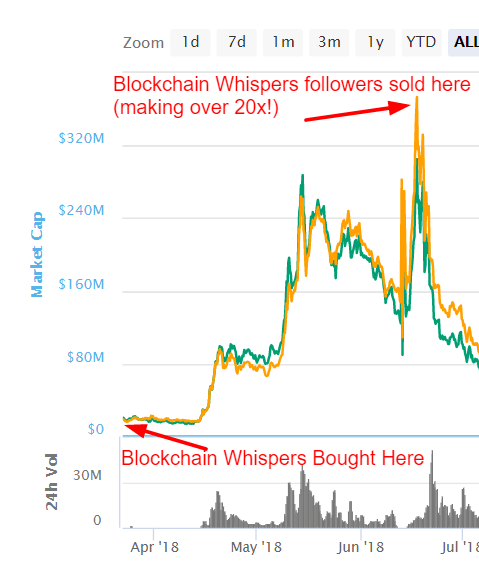 blockchain whispers,