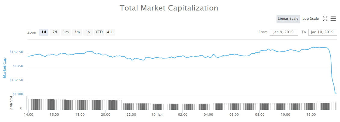 Crypto Market Wrap: Gone in 60 Minutes, $8 Billion Just Dumped