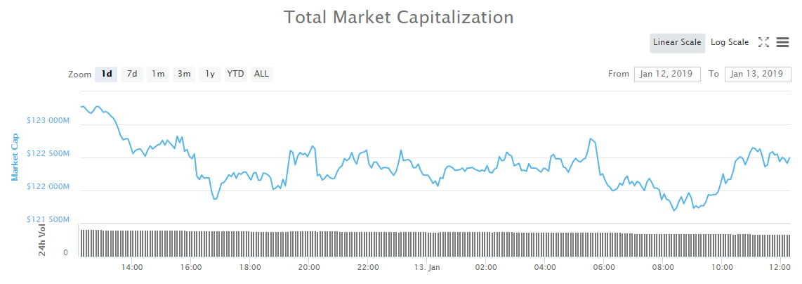 Crypto Market Wrap: Minimal Movement on a Slow Sunday