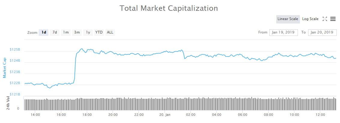 Crypto Market Wrap: Litecoin Leading The Way as Markets Make Minor Moves